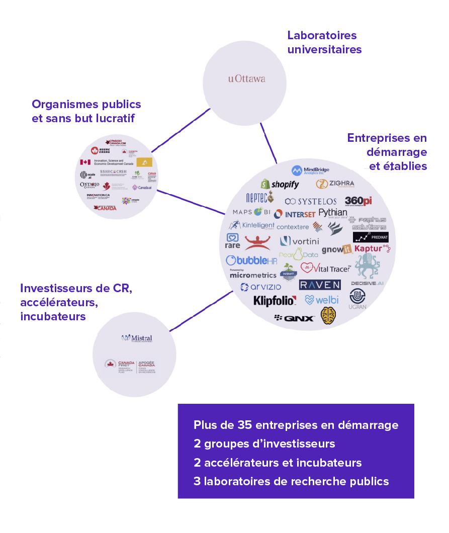 L'écosystème de l'IA à Ottawa - Les deux piliers de l'écosystème, Shopify et le gouvernement du Canada, sont les forces encadrant l'écosystème d'Ottawa.L'écosystème d'Ottawa se distingue des autres par son accès aux marchés internationaux par l'entremise des ambassades environnantes. L'administration fédérale subventionne généreusement le secteur privé, ce qui stabilise le marché à défaut de le dynamiser.