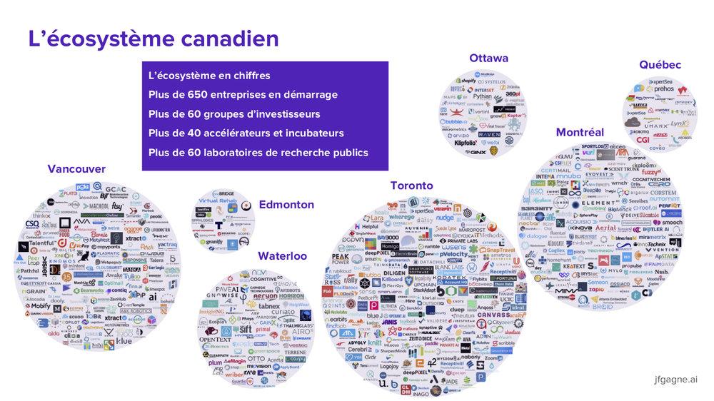 Canadian AI ecosystem 2018_FR2.jpg