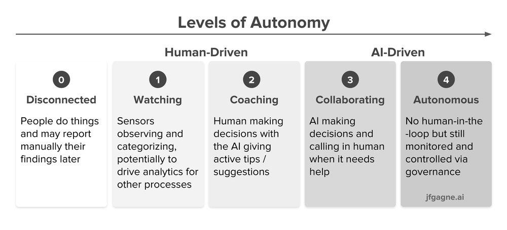 Levels of Autonomy.jpg