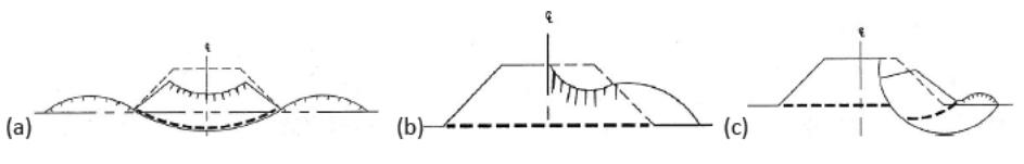 Diagrama de terraplen