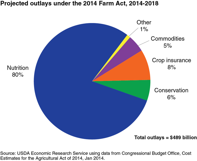 Nutrition programs, mainly SNAP, account for more than three-quarters of spending under the most recent farm bill.