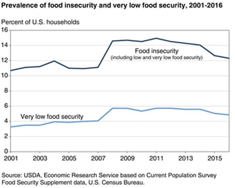 Food insecurity means that access to adequate food for active, healthy living is limited by lack of money and other resources. Very low food security occurs when food intake for one or more household members is reduced and normal eating patterns are disrupted.