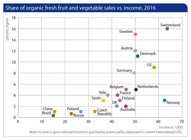 Source:  UN-Comtrade, Eurostat 2017