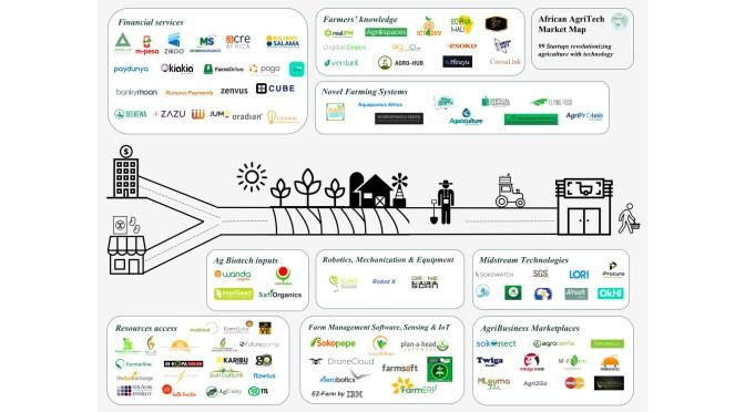 African-AgriTech-Market-Map-FINALCANVAS (4).jpg