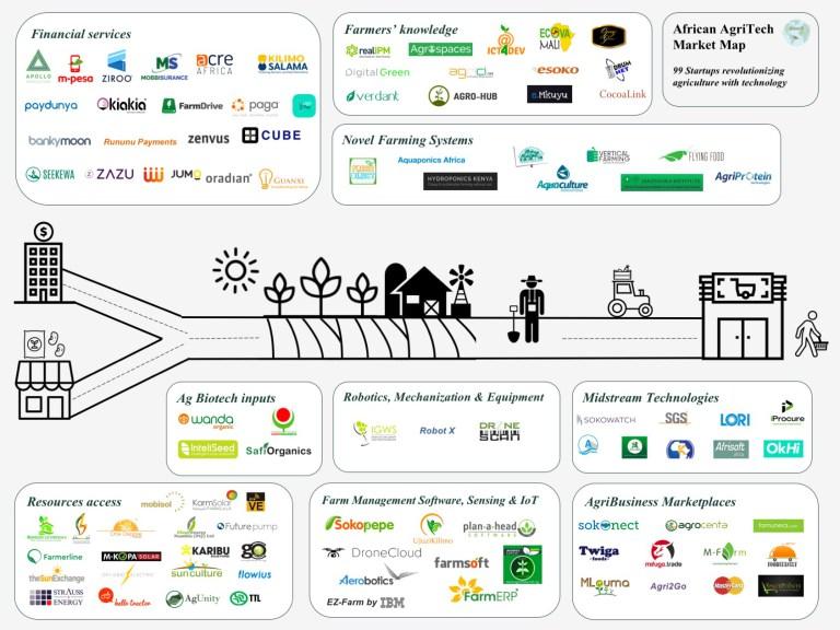 African-AgriTech-Market-Map-FINAL.jpg