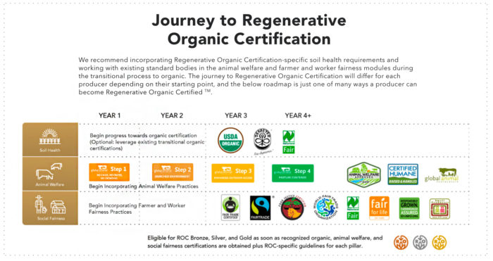 What Does The New Regenerative Organic Certification Mean For The ...