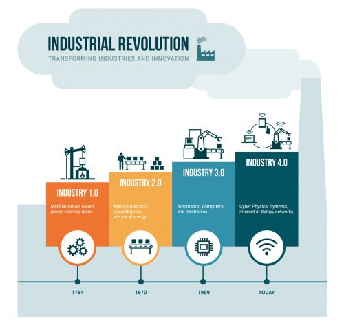 Source:   Dr. David Heath — The Fourth Industrial Revolution