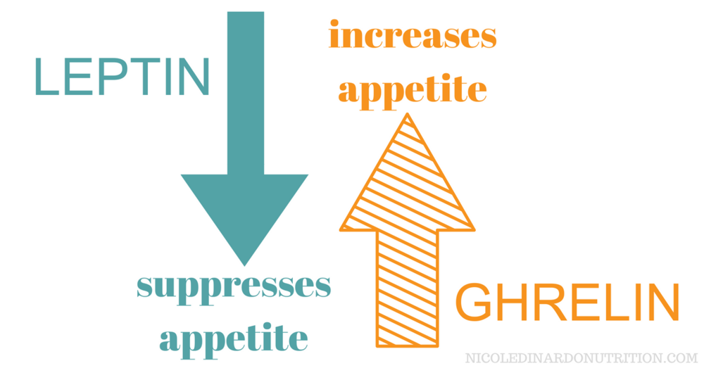 Ghrelin vs Leptin.png