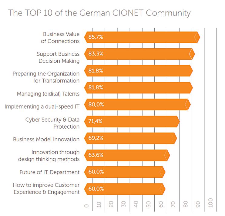 TOP10 CIONET Members.png