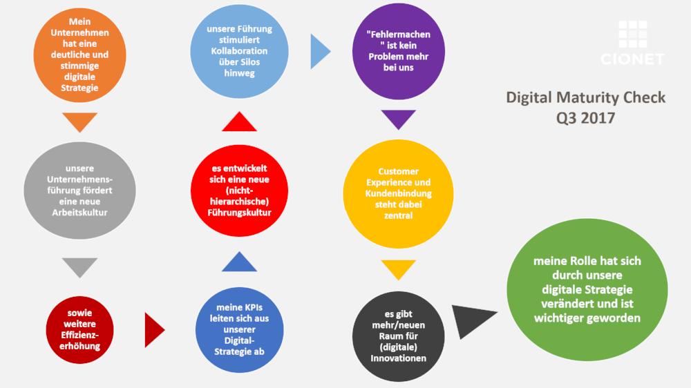 Nur diese 10 Fragen müssen Sie beantworten um am Digital Maturity Check mitzumachen. Wir freuen uns auf ihren Input!