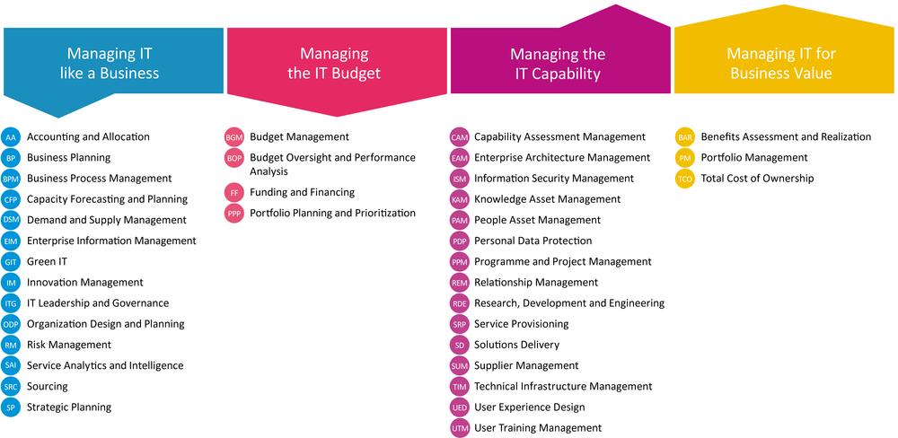 Die 36 kritischen IT Capabilities des IT-CMF Frameworks