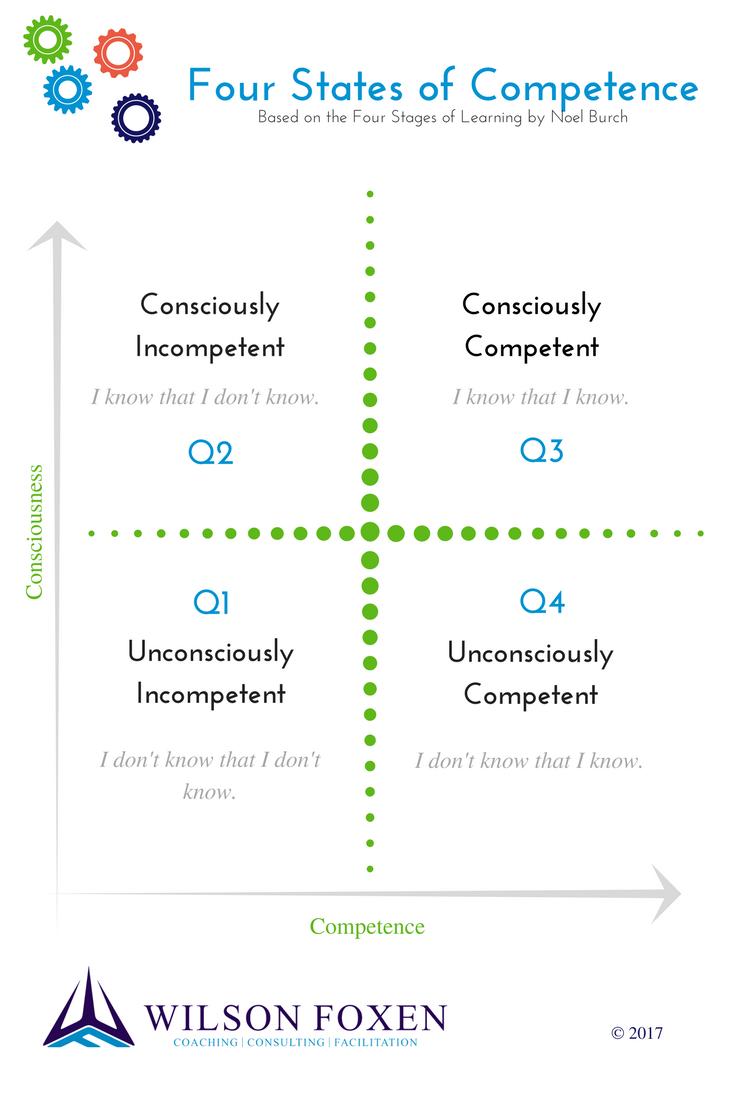 Conscious Competence WILSONFOXEN2017
