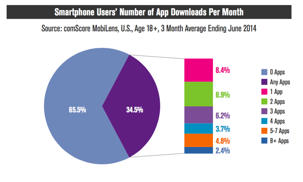 App Downloads went down to less than one per month in 2014 for over 65% of users.