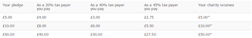 *These figures are dependent on whether your employer chooses to pay the 25p administration charge.