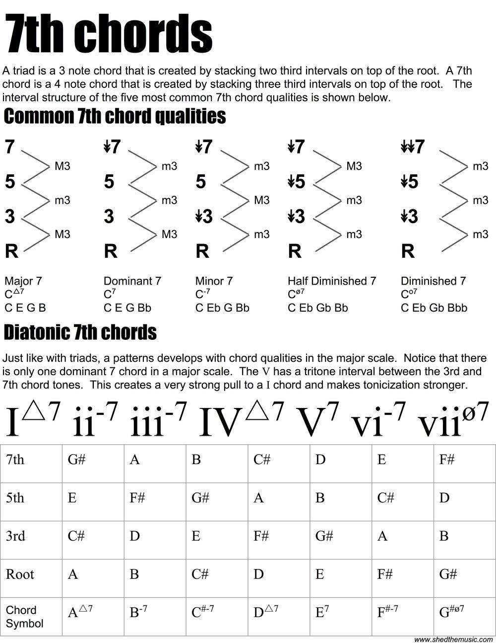 Diatonic 7th chords the shed diatonic 7th chords pdf hexwebz Choice Image