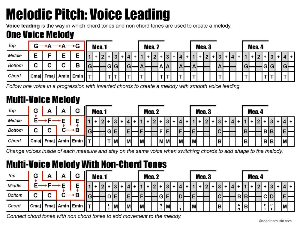 Voice Leading.jpg