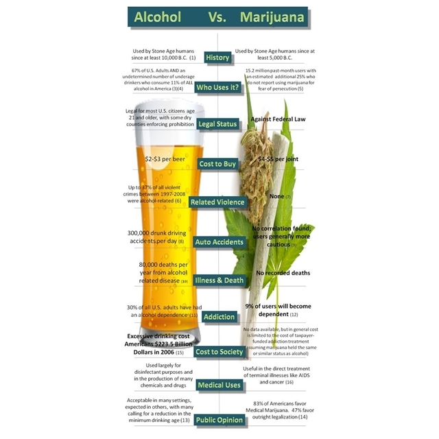 Alcohol Vs #Marijuana - side by side comparison. #leglizeit