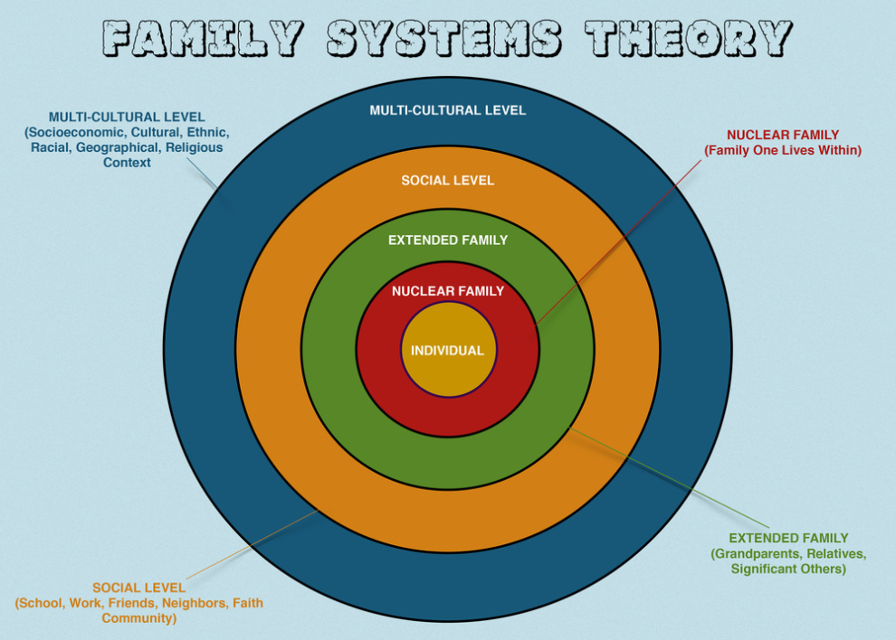 family-systems-theory-1024x791.png