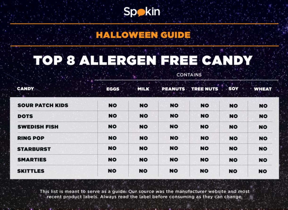 halloween candy: top 8 allergen free — spokin - the easiest way to