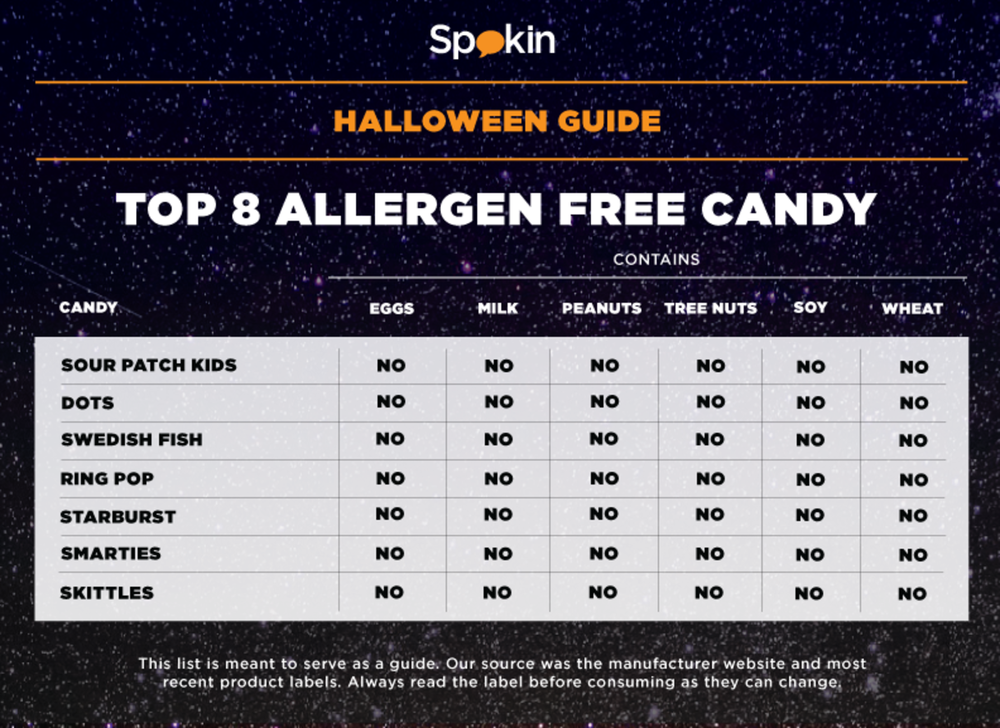 Top 8 Allergen Free Halloween Candy Guide