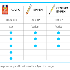 Comparing auto-injector chart