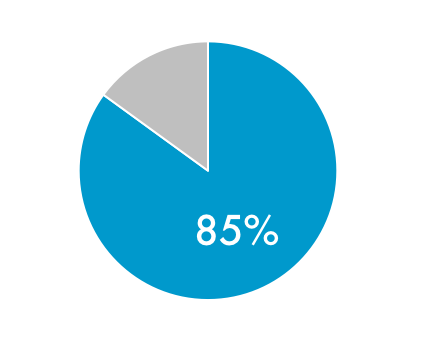PieCharts.png