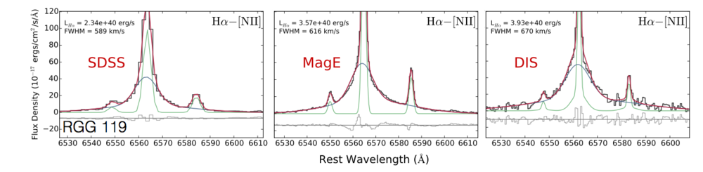 RGG 119 has broad H-alpha emission observed in several epochs of spectroscopy, and narrow line ratios consistent with photo-ionization from an AGN. Its black hole is 300,000 times the mass of the Sun. (Figure from Baldassare et al. 2016)