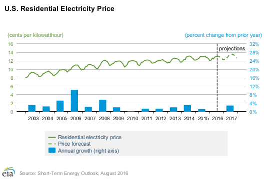 Chart provided by the US energy information administration