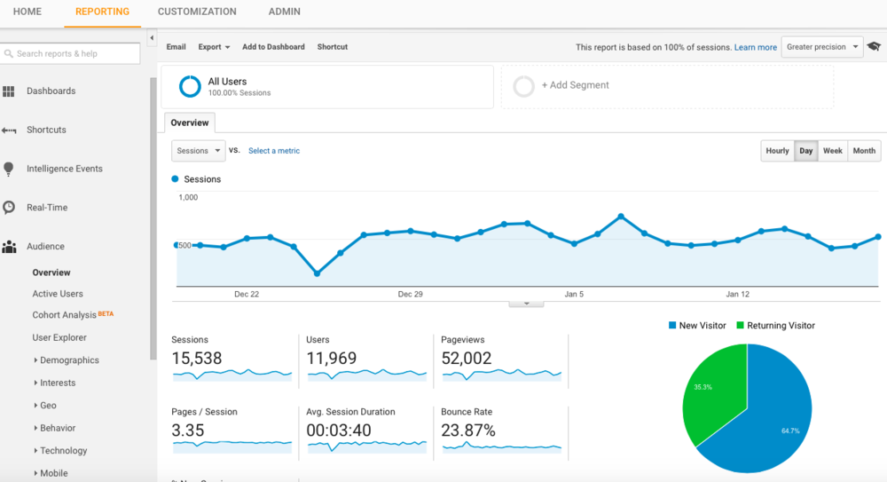 A SNAPSHOT FROM A GOOGLE ANALYTICS DASHBOARD