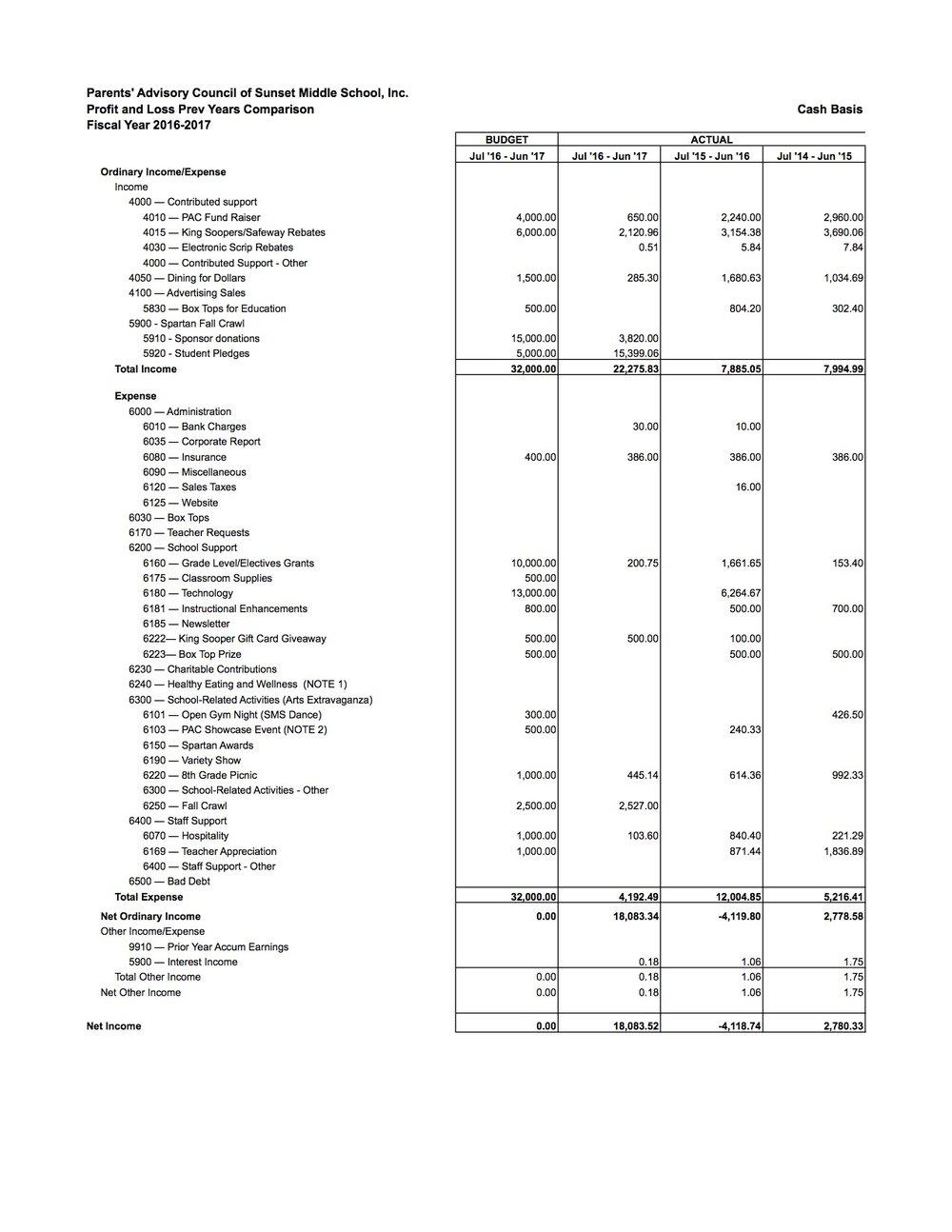PAC Comparitive Profit & Loss Statement copy.jpg