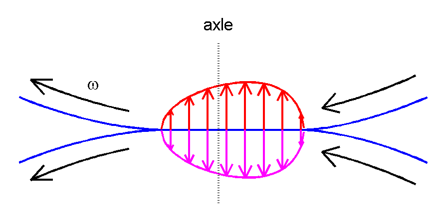 Hysteresis in tire casing deformation. Source:  Wikipedia