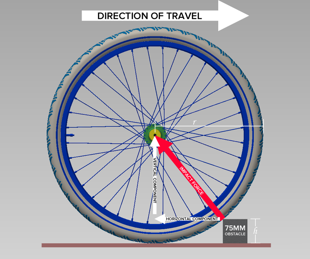 The horizontal component of impact force is opposite the direction of travel.