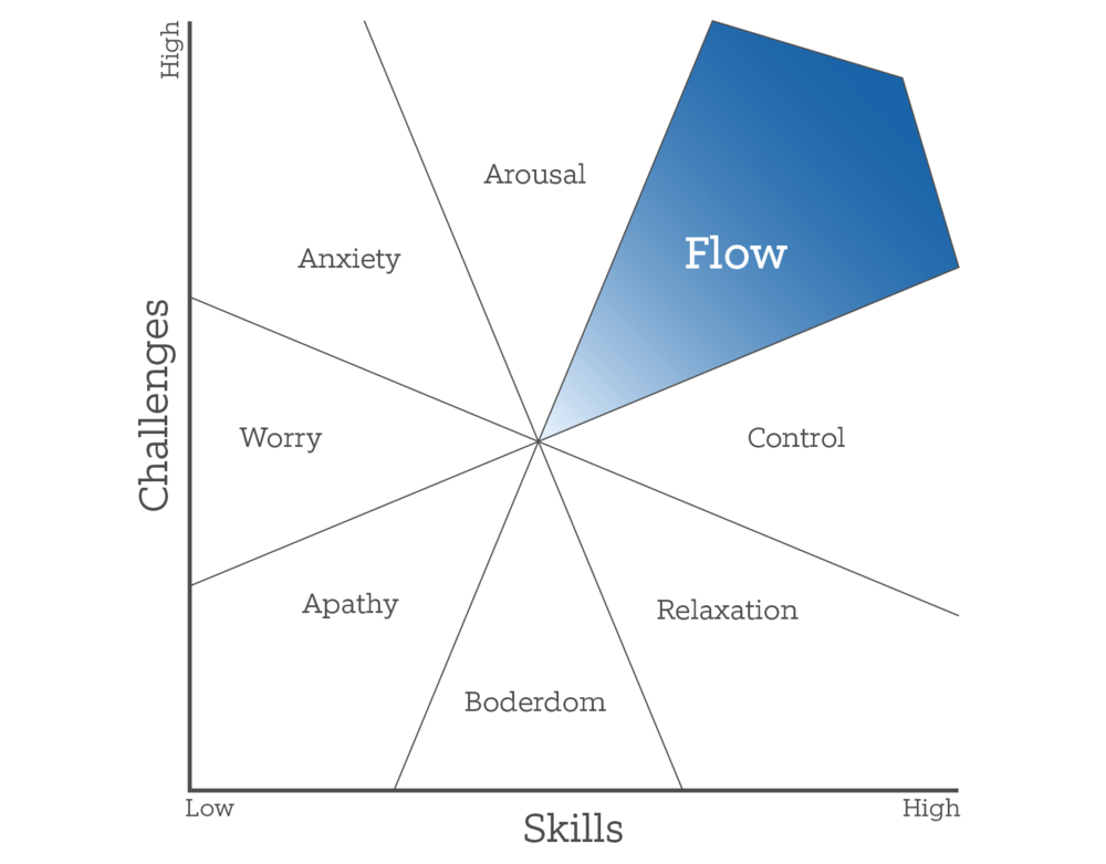 science-of-happiness-flow