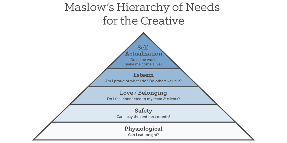 science-of-happiness-maslow