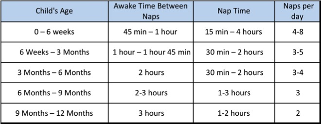 How long should your baby be awake baby sleep notes 0 for Table 6 hours