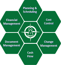 Project controls ensures successful delivery of projects through proven and predictable processes, procedures, technology, and expertise.