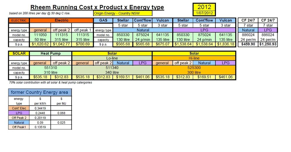 Energy Costs for Hot Water