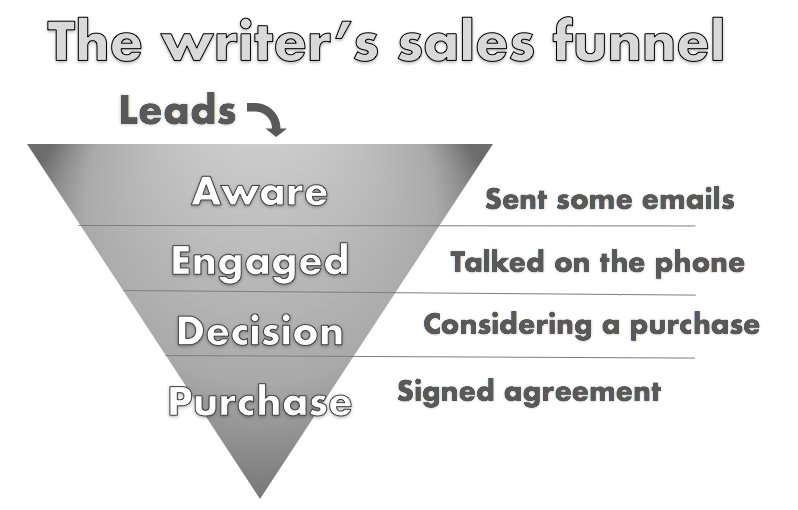 A writer's sales funnel. There are four stages that end in a purchase. To calculate your conversions, divide the number of leads that moved to the next stage by the total number of leads in the original stage. For example, if 7 leads moved to engaged out of 42 leads in the Aware stage, that's a 17% conversion on the Aware stage.
