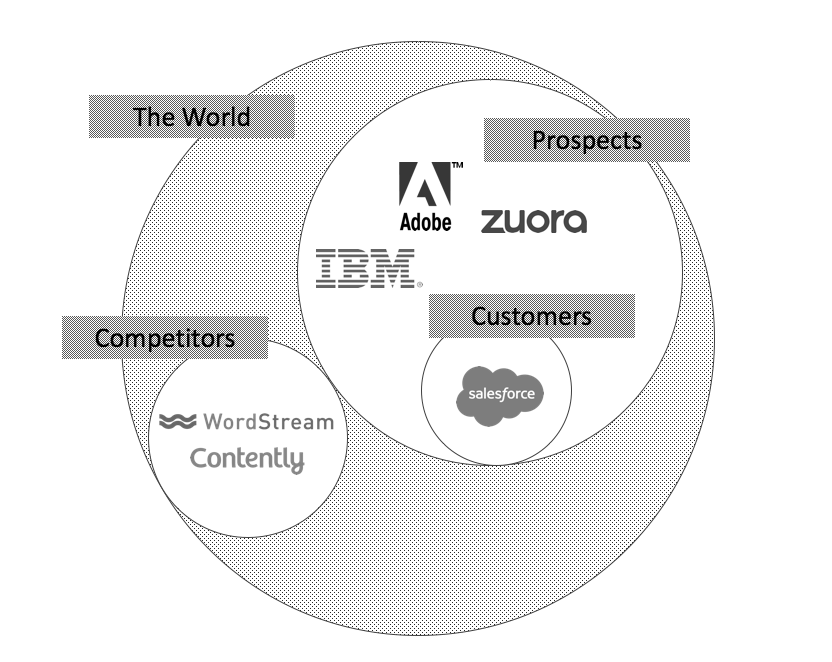Image: An example of the world divided into customers, prospects, and competitors.