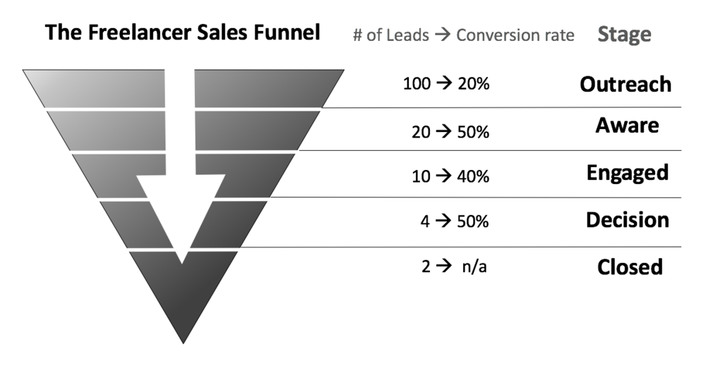 freelancer sales funnel