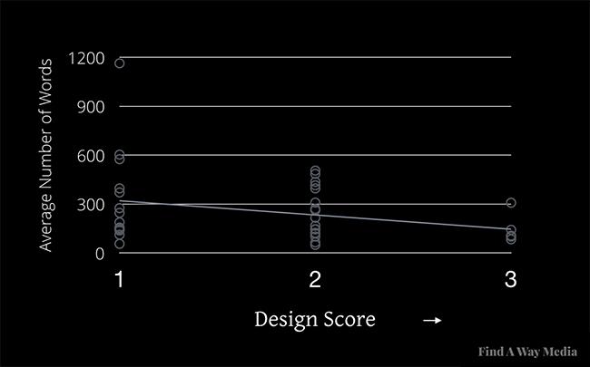 Design score chart.jpg