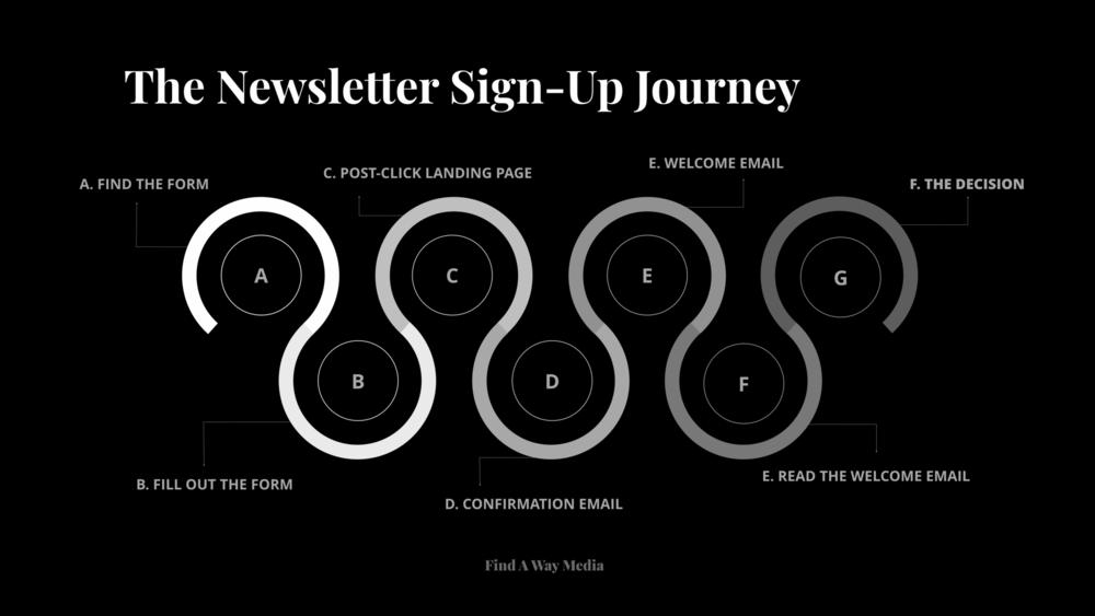 newsletter sign up journey