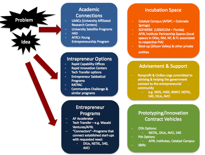 This first image show the various options available for innovation, to include contract vehicles and incubation space!