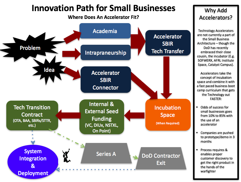 This image shows where a technology accelerator might fit into the defense innovation ecosystem. There are numerous paths that a small business might take, and any of the steps show here might be skipped pending the state of that organization.