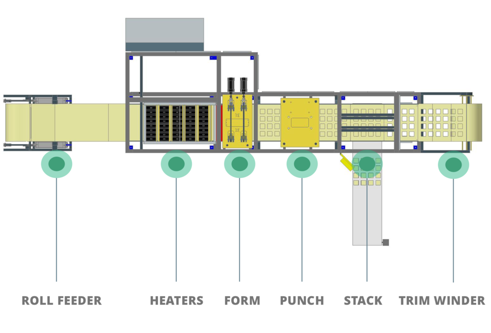 INLINE Series - Form, Punch, Hole, Stack - 3/4 Station Continuous Production Thermoforming Machines with Vacuum & Pressure OptionsPneumatic or Fully Servo Option