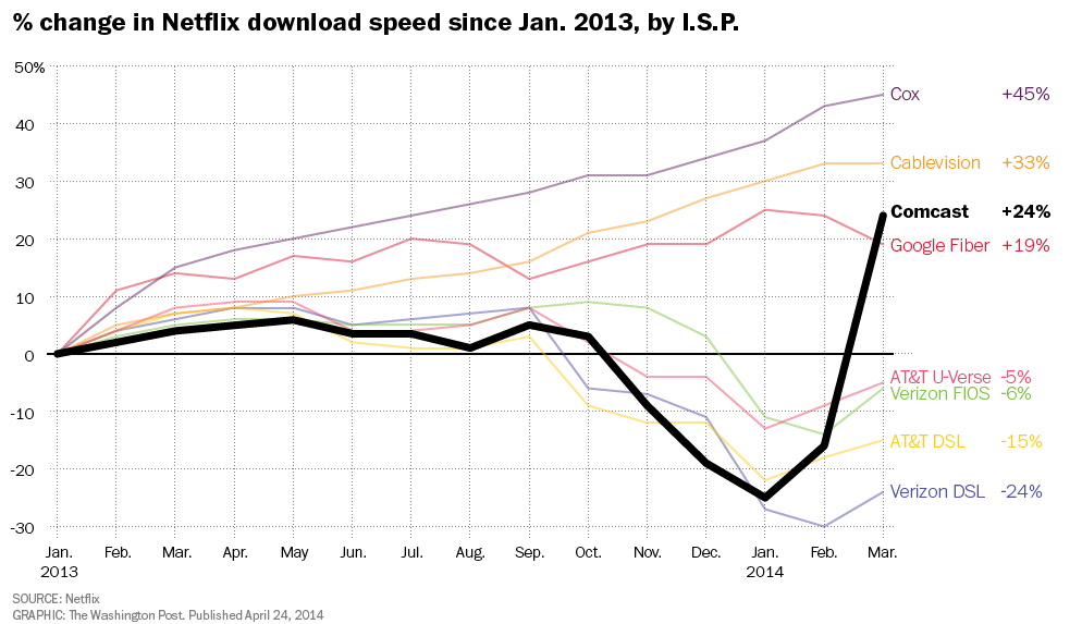 This is an old graph showing how Comcast intentionally slowed speeds of Netflix for their customers.  This was probably to deter people from using Netflix and cause people to watch more TV. A common ploy so Comcast can make more money for their TV service.