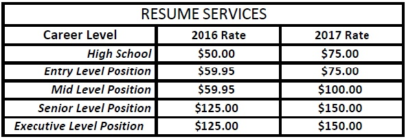 resume service fees are highlighted in the chart below
