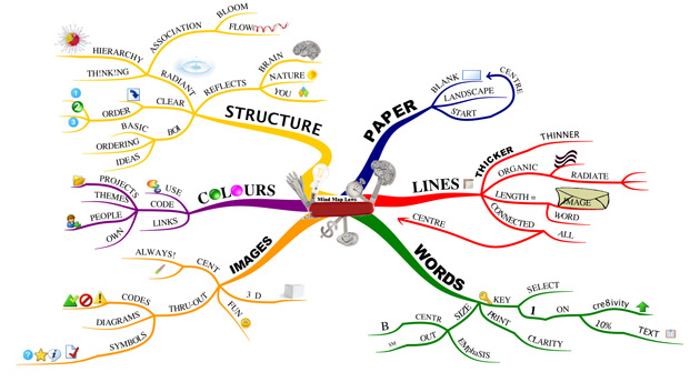 An example of mind-mapping from Tony Buzan (read about him below).