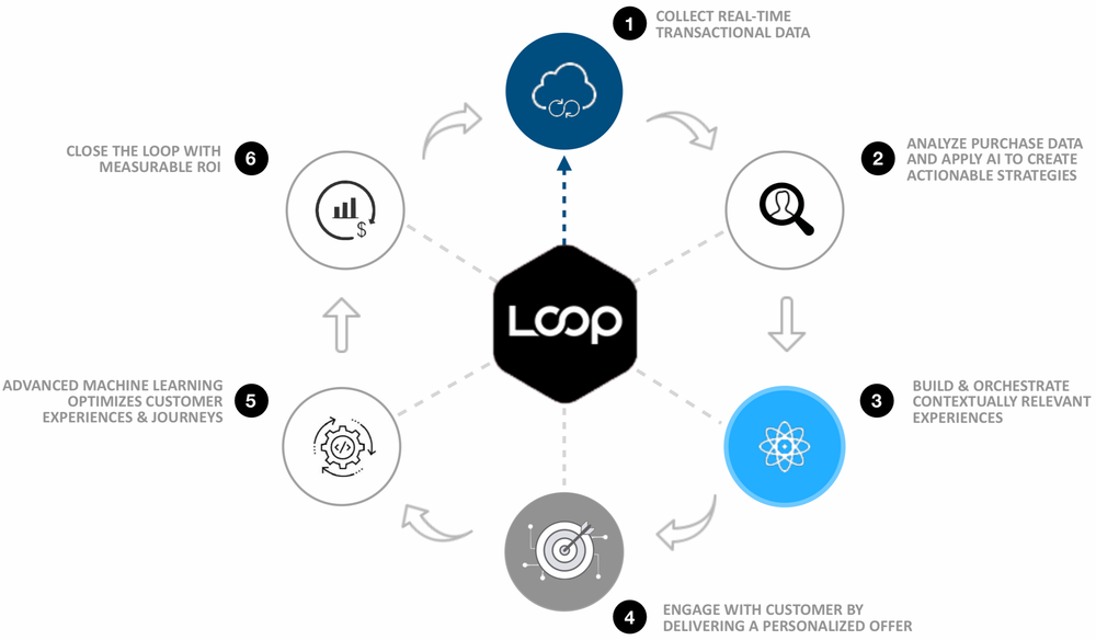 loop-insights-how-it-works.png
