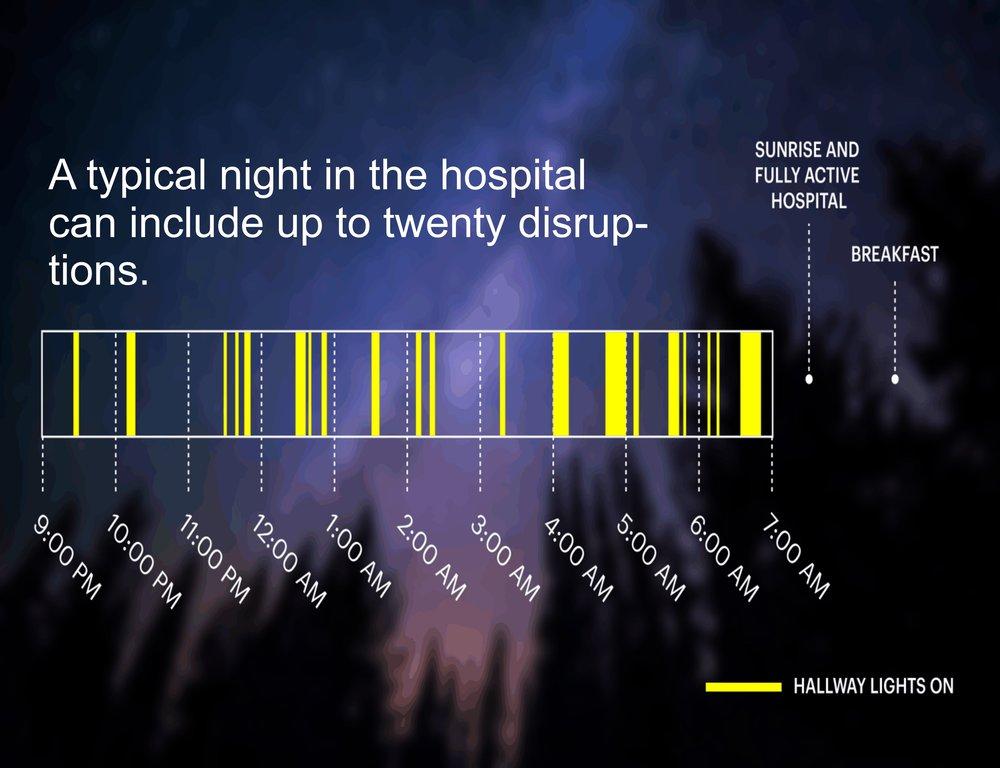 light disruption hospital.jpg